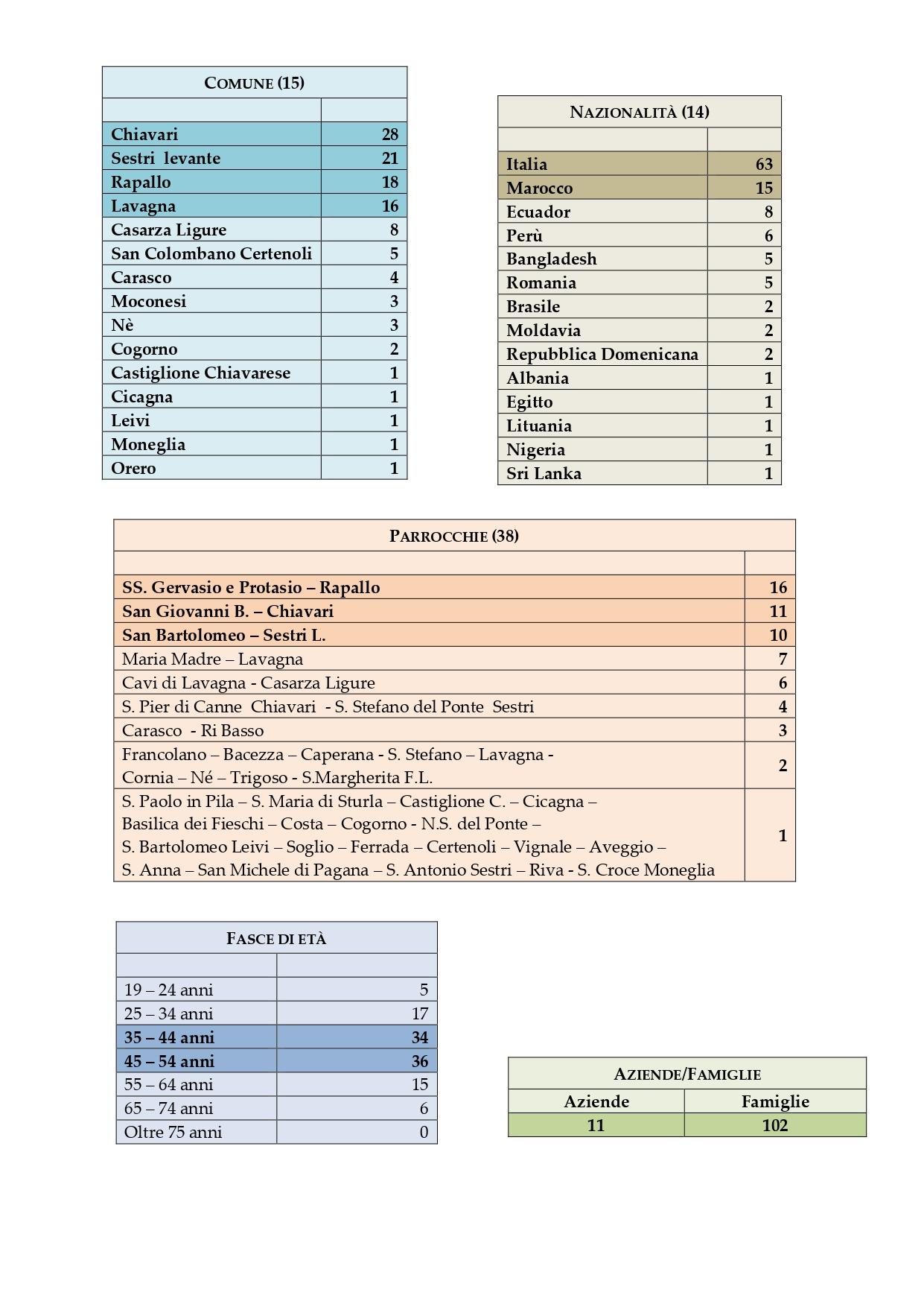 statistiche fondo di prossimità al 15 giugno 2020